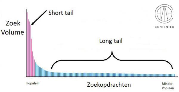 Contented_long-short-tail_SEOguru