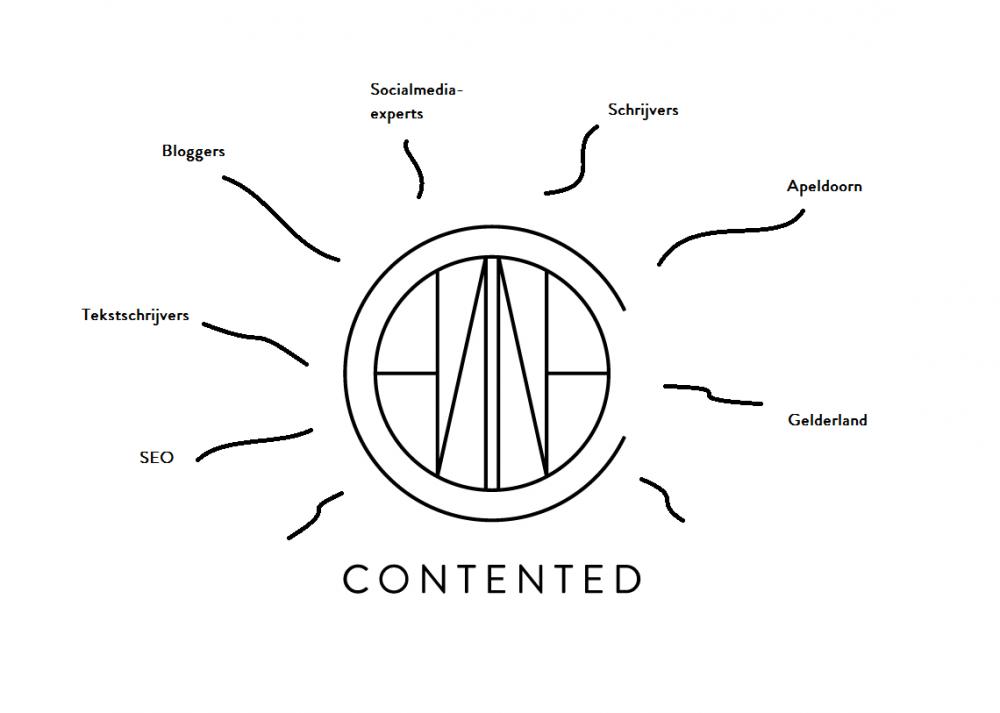 Contented_mindmap_bloggers_socialmedia experts_tekstschrijvers